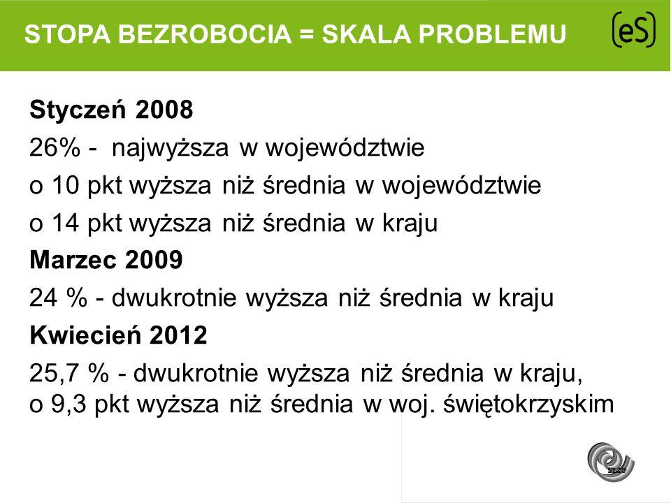STOPA BEZROBOCIA = SKALA PROBLEMU Styczeń 2008 26% - najwyższa w województwie o 10 pkt wyższa niż średnia w województwie o 14 pkt wyższa niż średnia w
