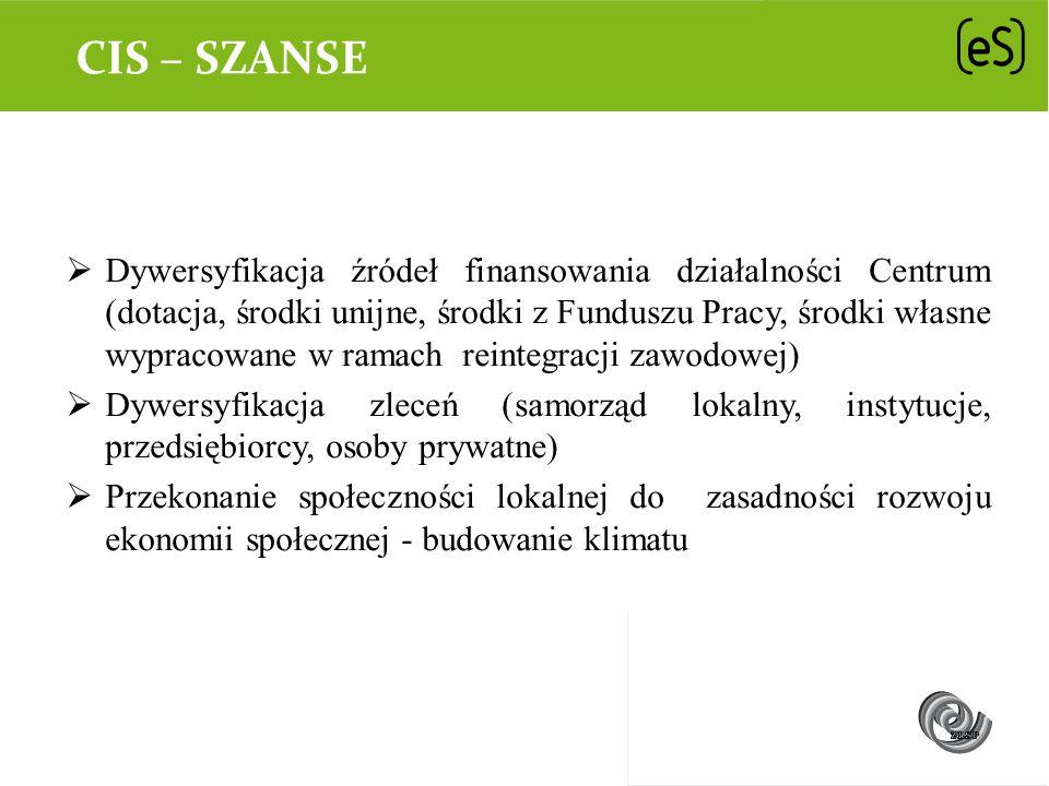 CIS – SZANSE Dywersyfikacja źródeł finansowania działalności Centrum (dotacja, środki unijne, środki z Funduszu Pracy, środki własne wypracowane w ram