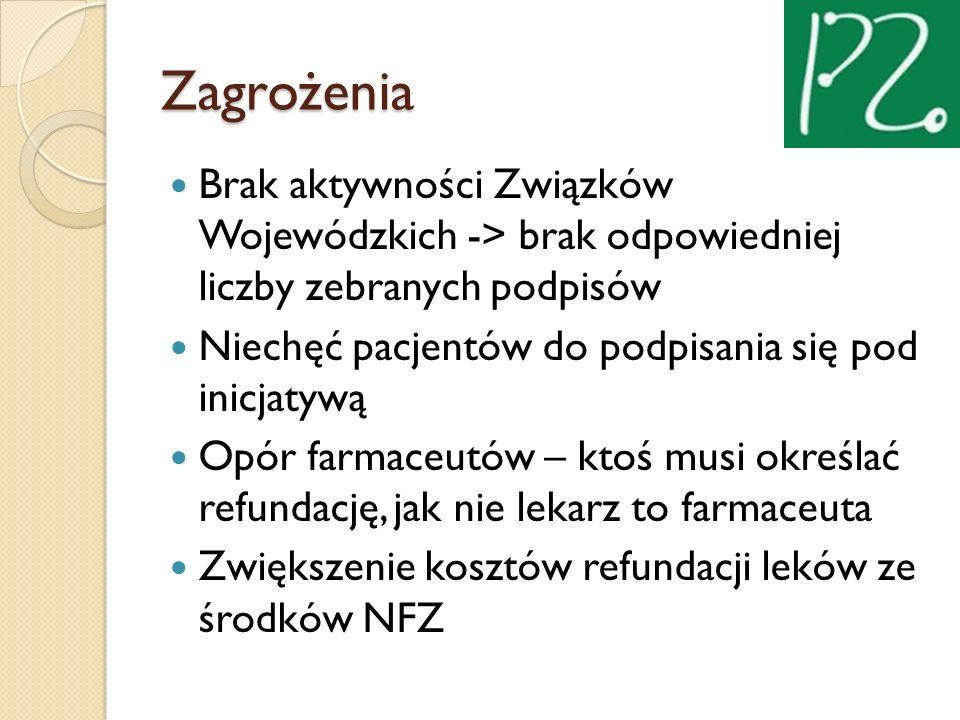 Zagrożenia Brak aktywności Związków Wojewódzkich -> brak odpowiedniej liczby zebranych podpisów Niechęć pacjentów do podpisania się pod inicjatywą Opó