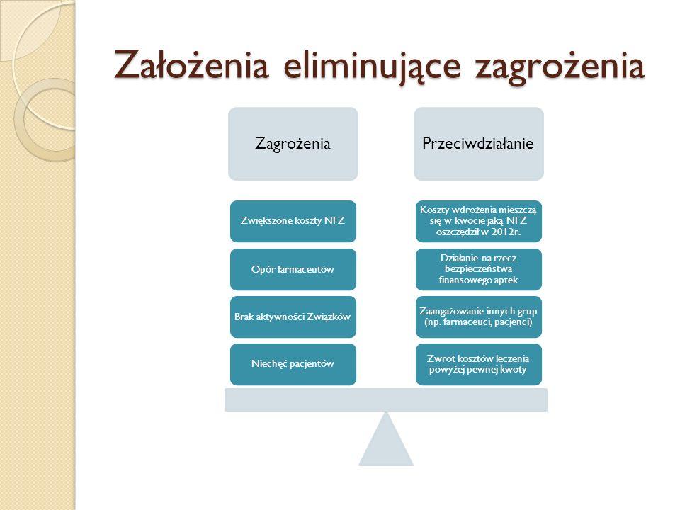 Założenia eliminujące zagrożenia ZagrożeniaPrzeciwdziałanie Zwrot kosztów leczenia powyżej pewnej kwoty Zaangażowanie innych grup (np. farmaceuci, pac
