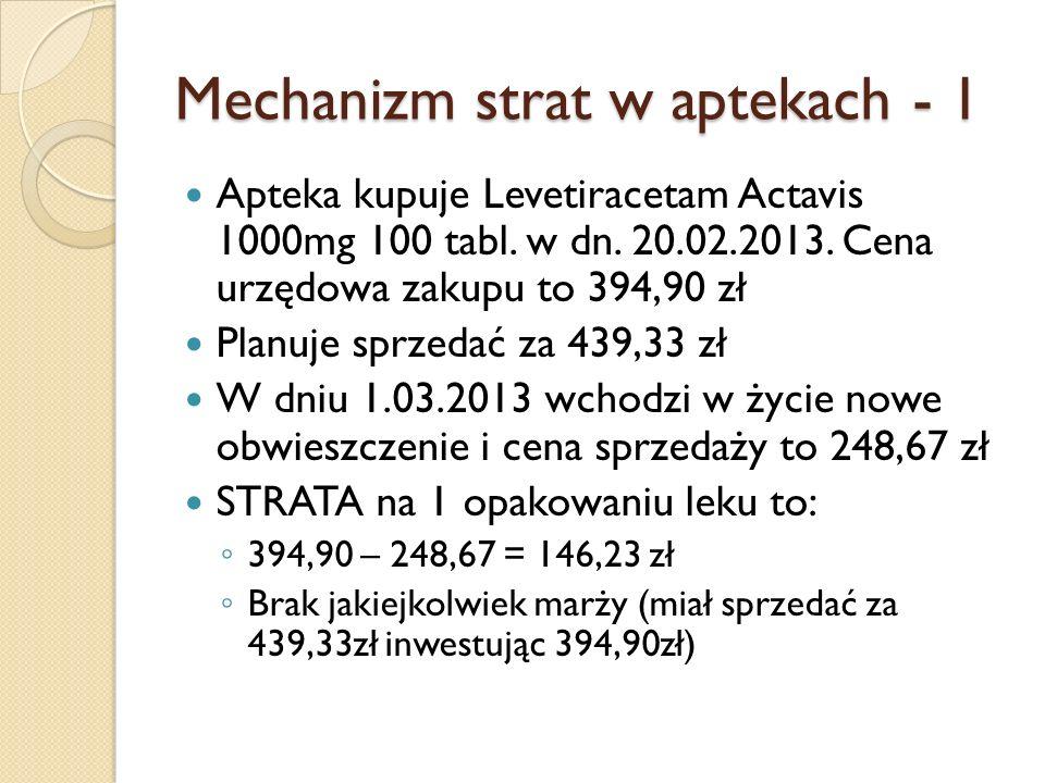 Mechanizm strat w aptekach – 1I Apteka kupuje Levetiracetam Teva 1000mg 100 tabl.