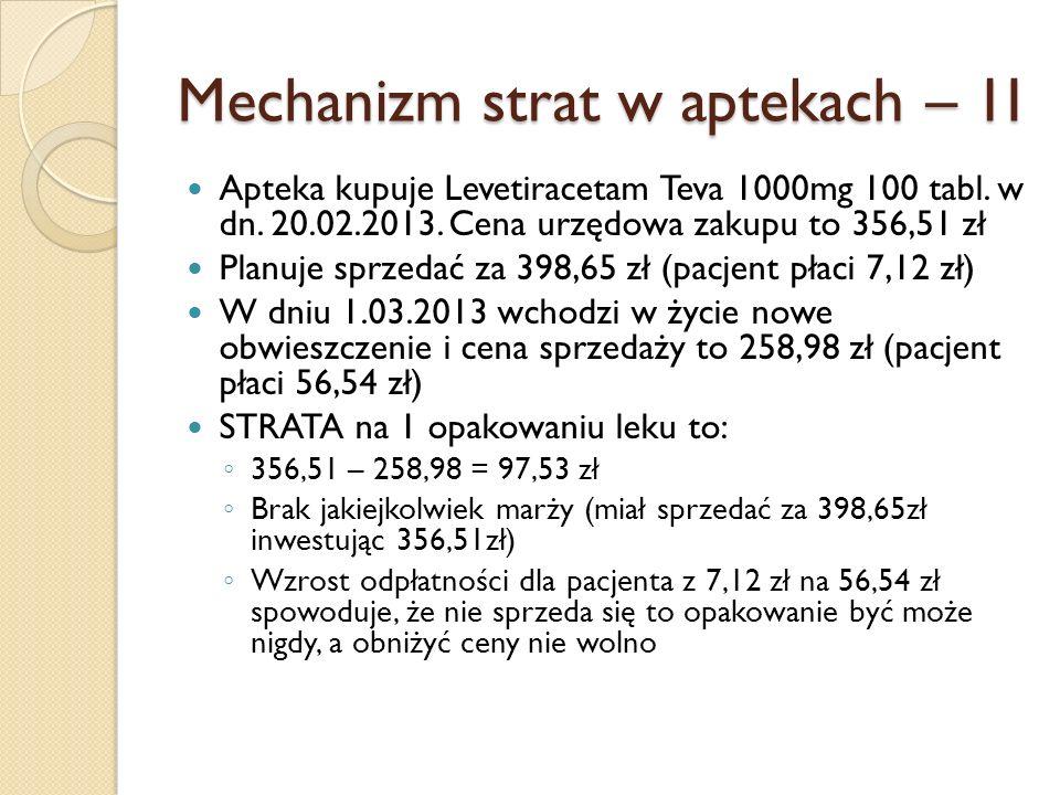 Mechanizm strat w aptekach – 1I Apteka kupuje Levetiracetam Teva 1000mg 100 tabl. w dn. 20.02.2013. Cena urzędowa zakupu to 356,51 zł Planuje sprzedać