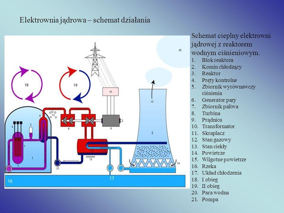 Elektrownia jądrowa – schemat działania Schemat cieplny elektrowni jądrowej z reaktorem wodnym ciśnieniowym. 1.Blok reaktora 2.Komin chłodzący 3.Reakt