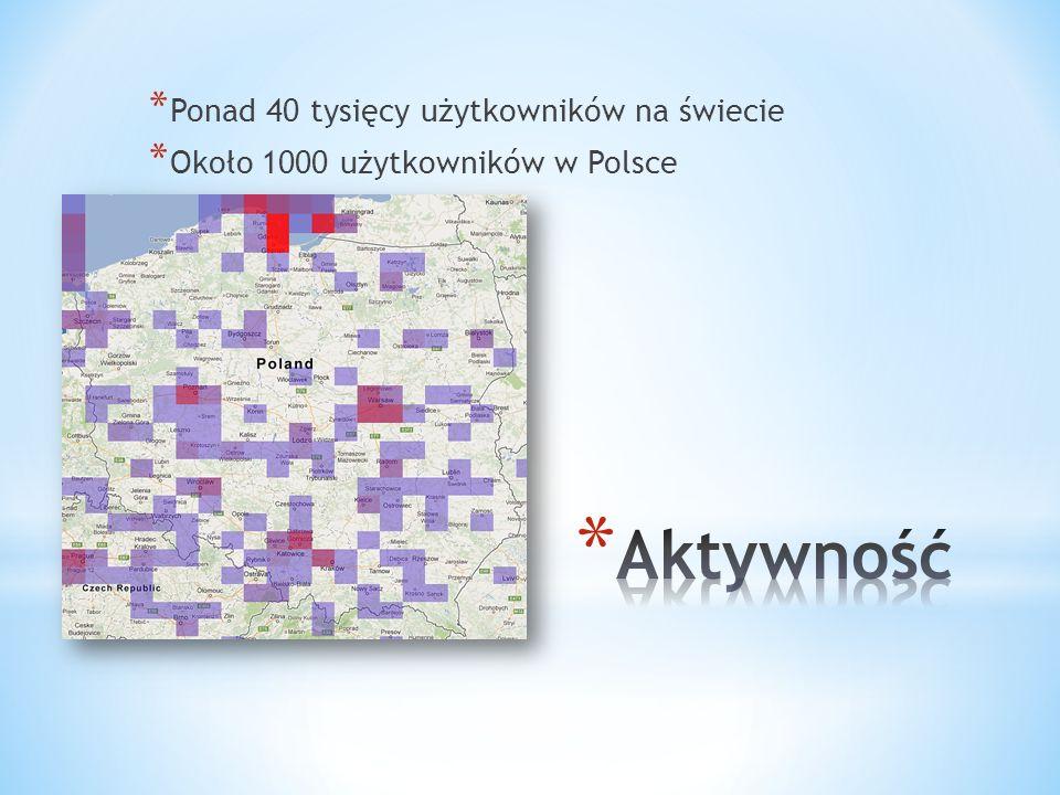 * Ponad 40 tysięcy użytkowników na świecie