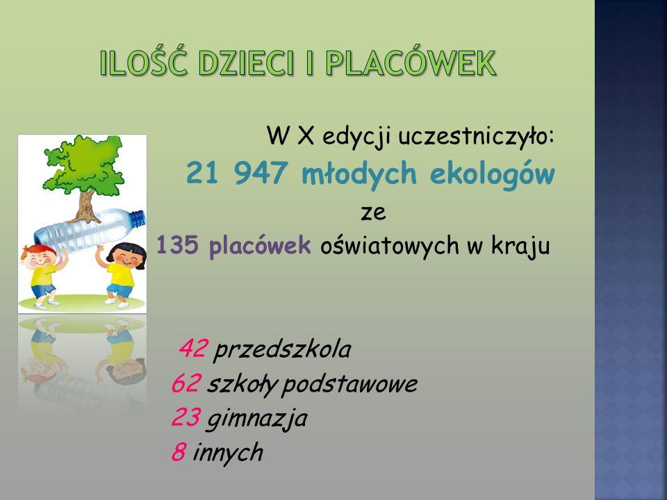 W X edycji uczestniczyło: 21 947 młodych ekologów ze 135 placówek oświatowych w kraju 42 przedszkola 62 szkoły podstawowe 23 gimnazja 8 innych