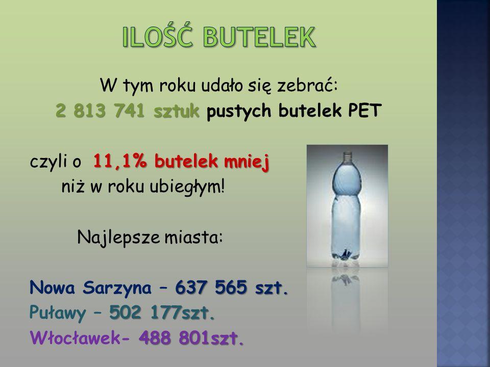 W tym roku udało się zebrać: 2 813 741 sztuk pustych butelek PET czyli o 1 1,1% butelek mniej niż w roku ubiegłym! Najlepsze miasta: Nowa Sarzyna – 6