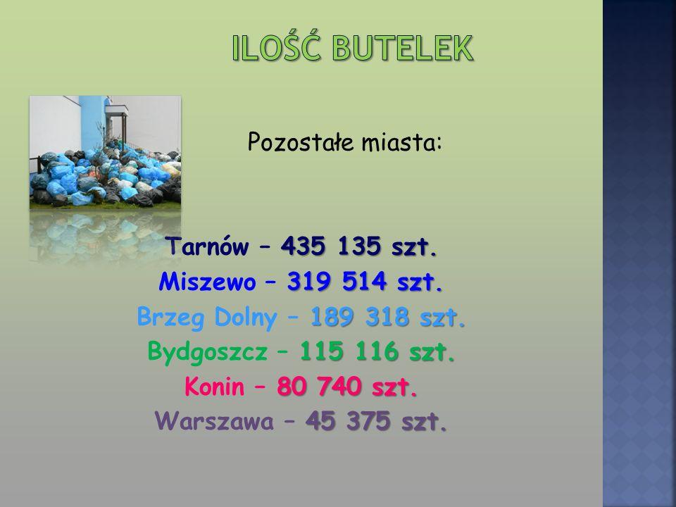 Pozostałe miasta: 435 135 szt. Tarnów – 435 135 szt. 319 514 szt. Miszewo – 319 514 szt. 189 318 szt. Brzeg Dolny – 189 318 szt. 115 116 szt. Bydgoszc