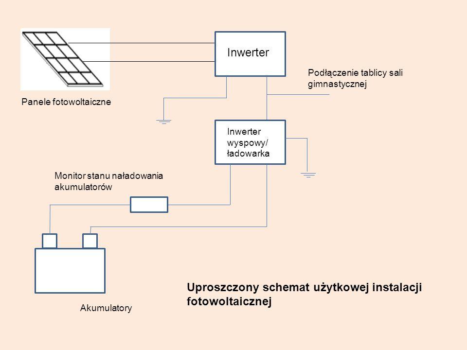 Monitor stanu naładowania akumulatorów Inwerter wyspowy/ ładowarka Inwerter Podłączenie tablicy sali gimnastycznej Akumulatory Panele fotowoltaiczne U