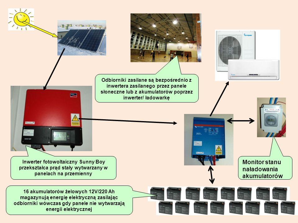 16 akumulatorów żelowych 12V/220 Ah magazynują energię elektryczną zasilając odbiorniki wówczas gdy panele nie wytwarzają energii elektrycznej Inwerte