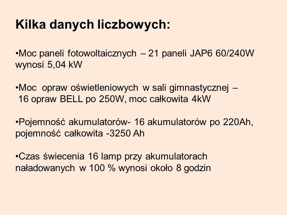 Kilka danych liczbowych: Moc paneli fotowoltaicznych – 21 paneli JAP6 60/240W wynosi 5,04 kW Moc opraw oświetleniowych w sali gimnastycznej – 16 opraw
