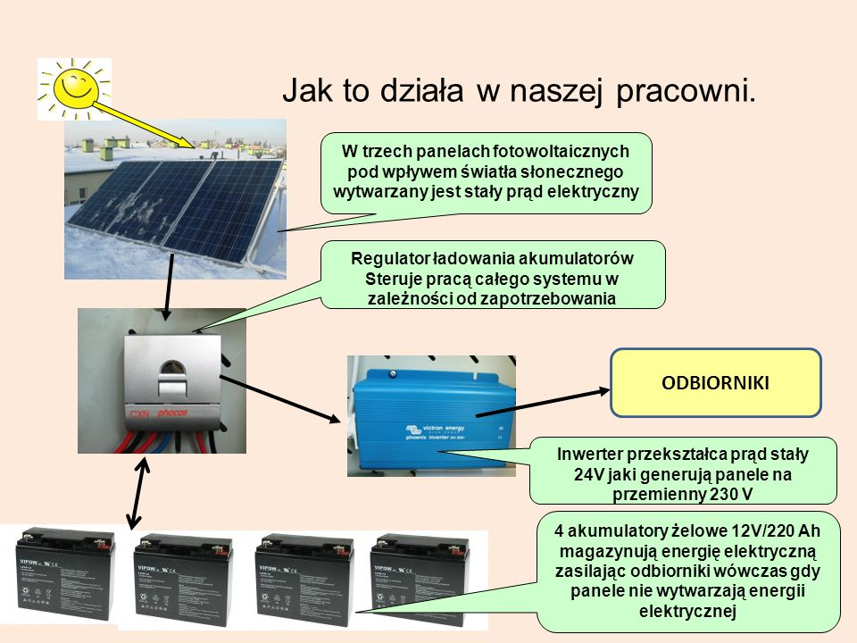 Jak to działa w naszej pracowni. W trzech panelach fotowoltaicznych pod wpływem światła słonecznego wytwarzany jest stały prąd elektryczny Regulator ł