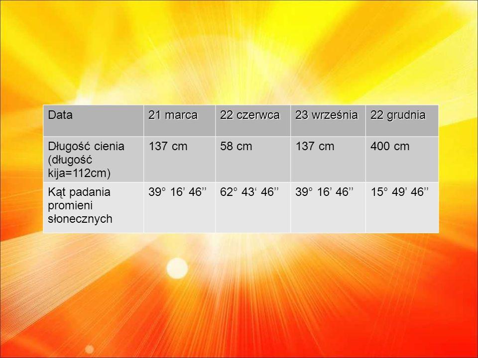 Data 21 marca 22 czerwca 23 września 22 grudnia Długość cienia (długość kija=112cm) 137 cm58 cm137 cm400 cm Kąt padania promieni słonecznych 39° 16 4662° 43 4639° 16 4615° 49 46
