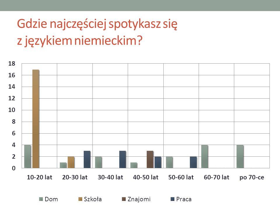 Gdzie najczęściej spotykasz się z językiem niemieckim?