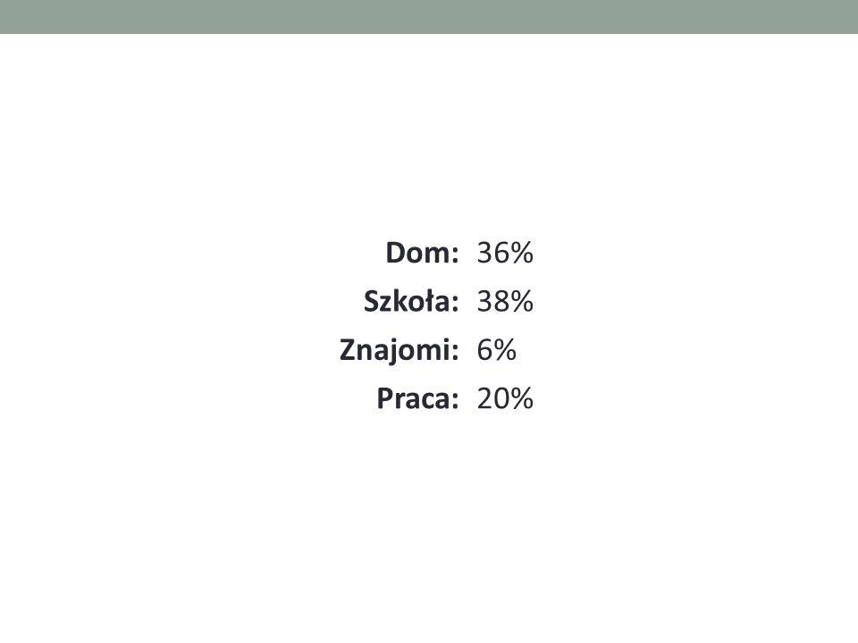 Dom:36% Szkoła:38% Znajomi:6% Praca:20%