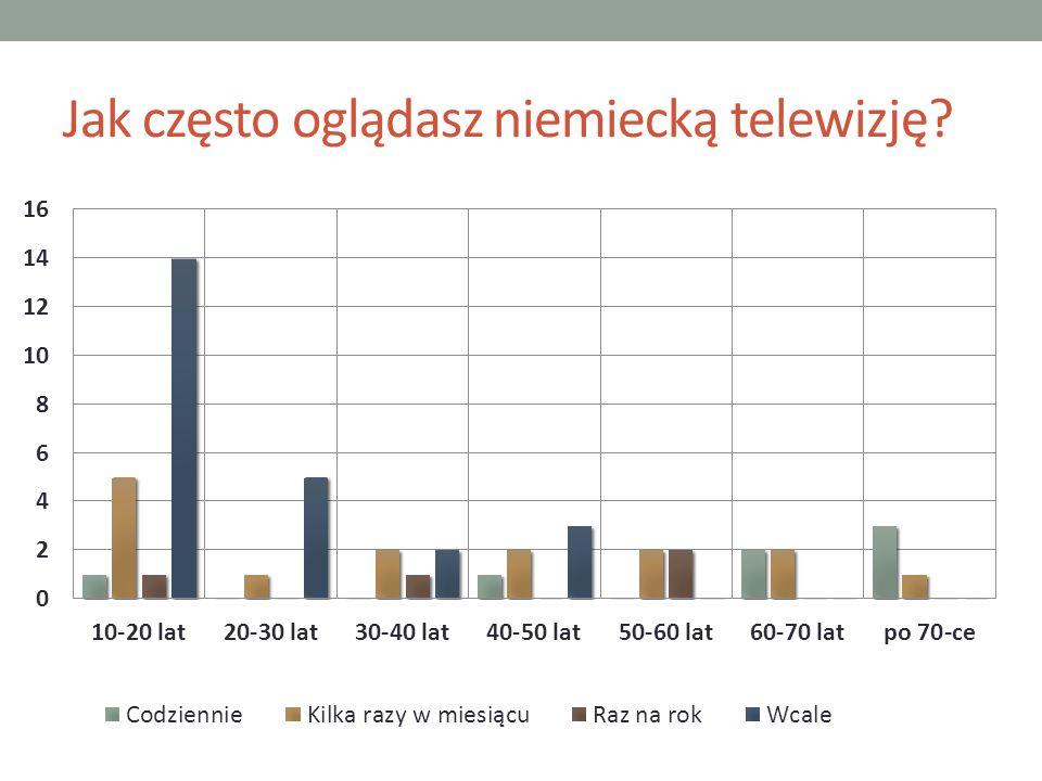 Jak często oglądasz niemiecką telewizję