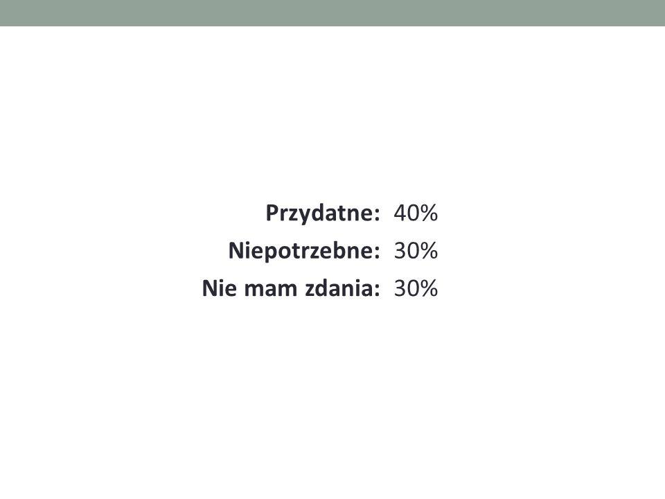 Przydatne:40% Niepotrzebne:30% Nie mam zdania:30%