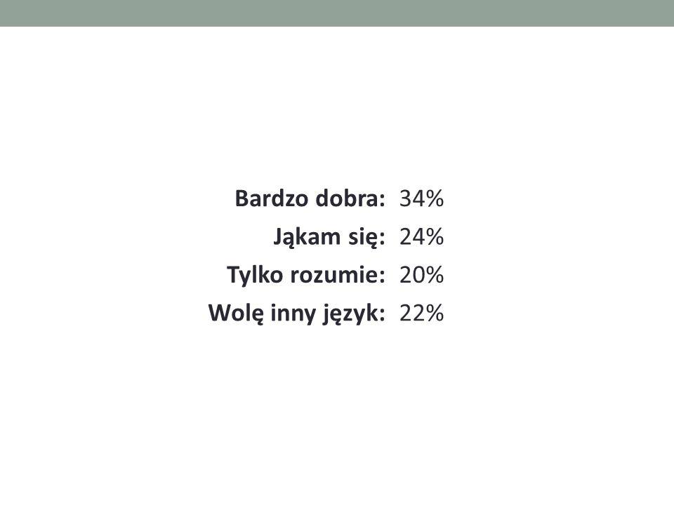 Bardzo dobra:34% Jąkam się:24% Tylko rozumie:20% Wolę inny język:22%