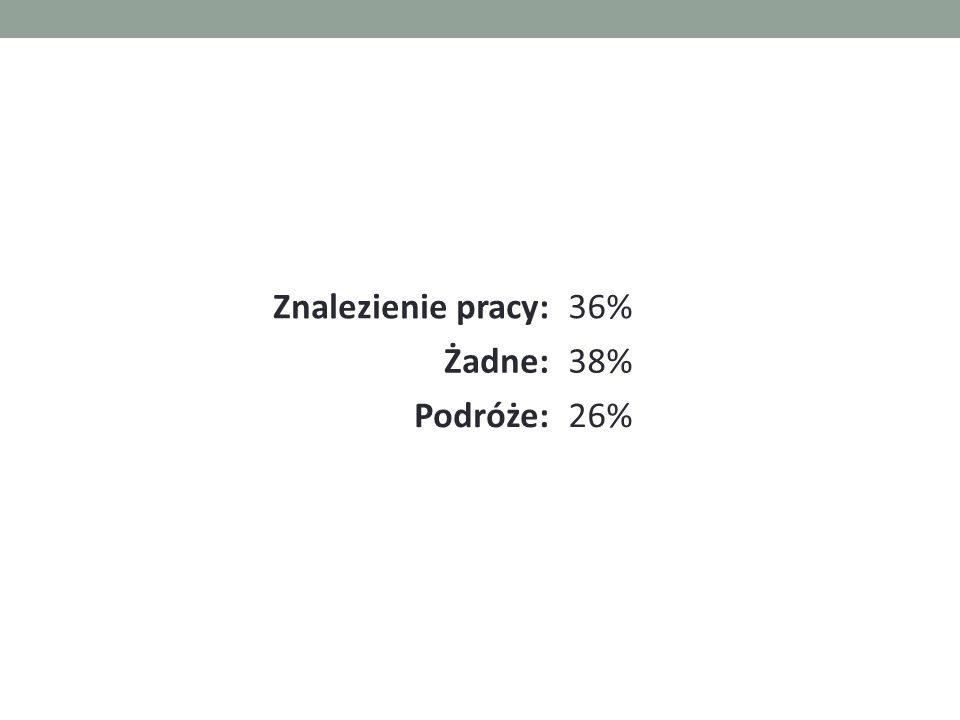 Znalezienie pracy:36% Żadne:38% Podróże:26%
