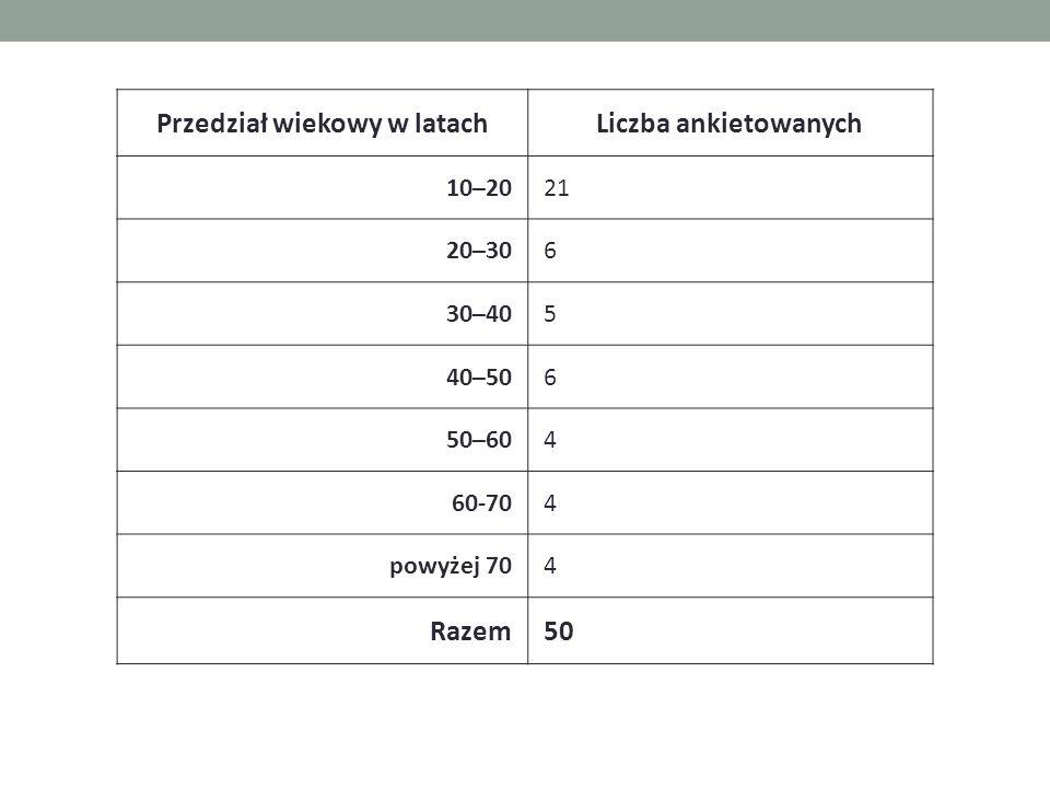 Przedział wiekowy w latachLiczba ankietowanych 10–2021 20–306 30–405 40–506 50–604 60-704 powyżej 704 Razem50