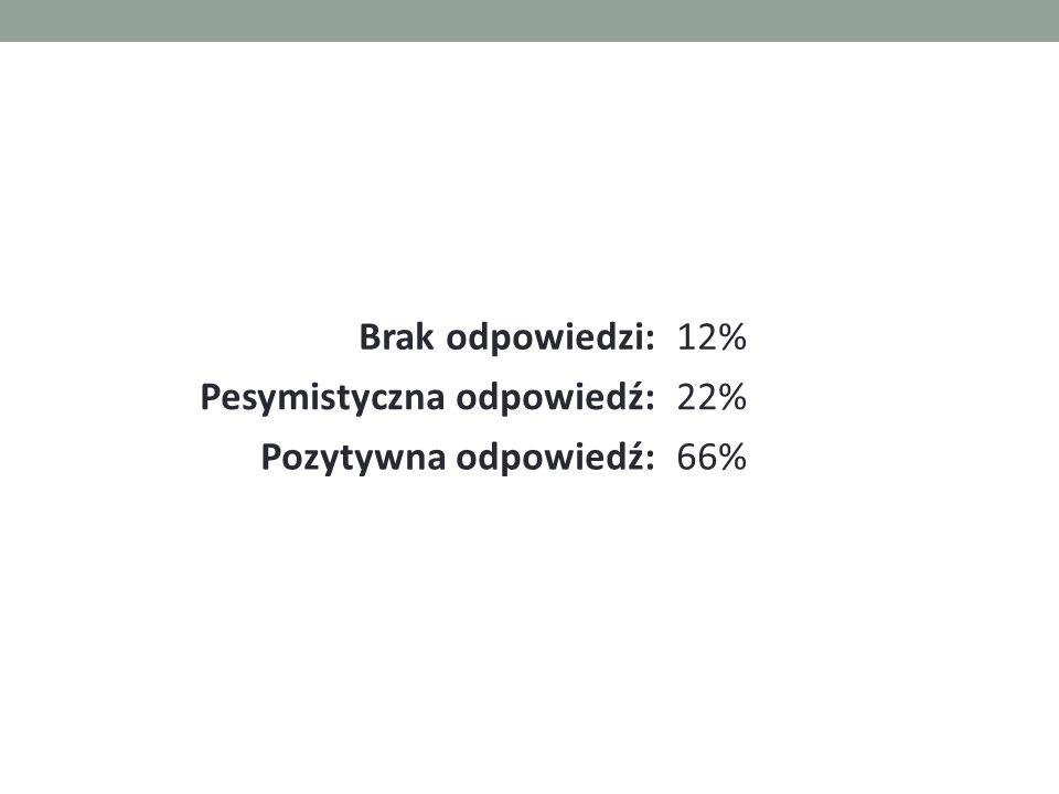 Brak odpowiedzi:12% Pesymistyczna odpowiedź:22% Pozytywna odpowiedź:66%
