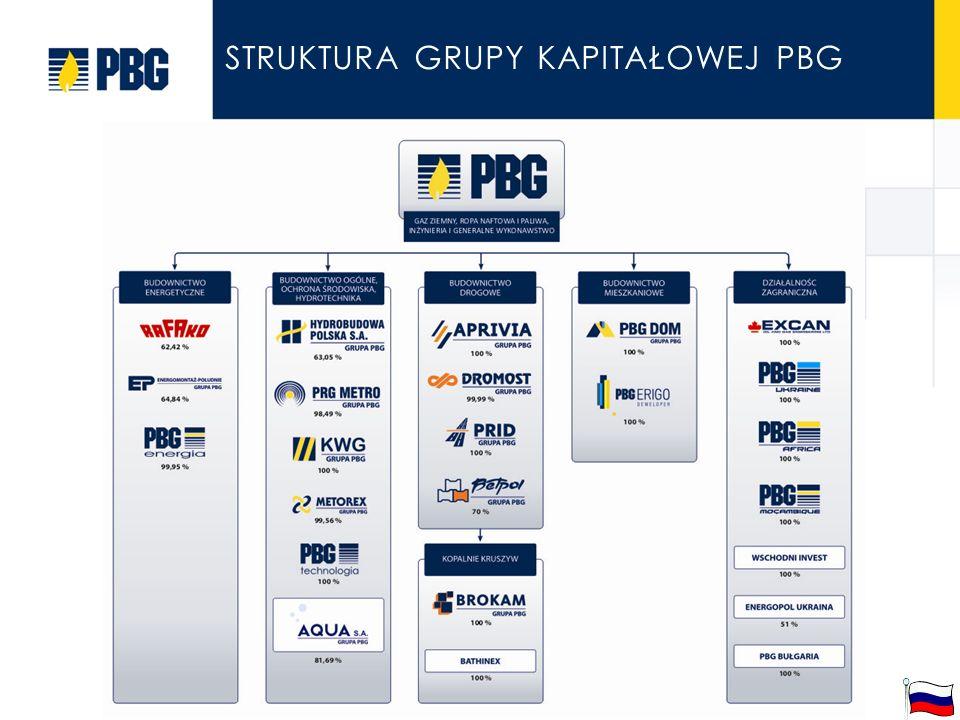 slajd 2 z 4 STRUKTURA GRUPY KAPITAŁOWEJ PBG