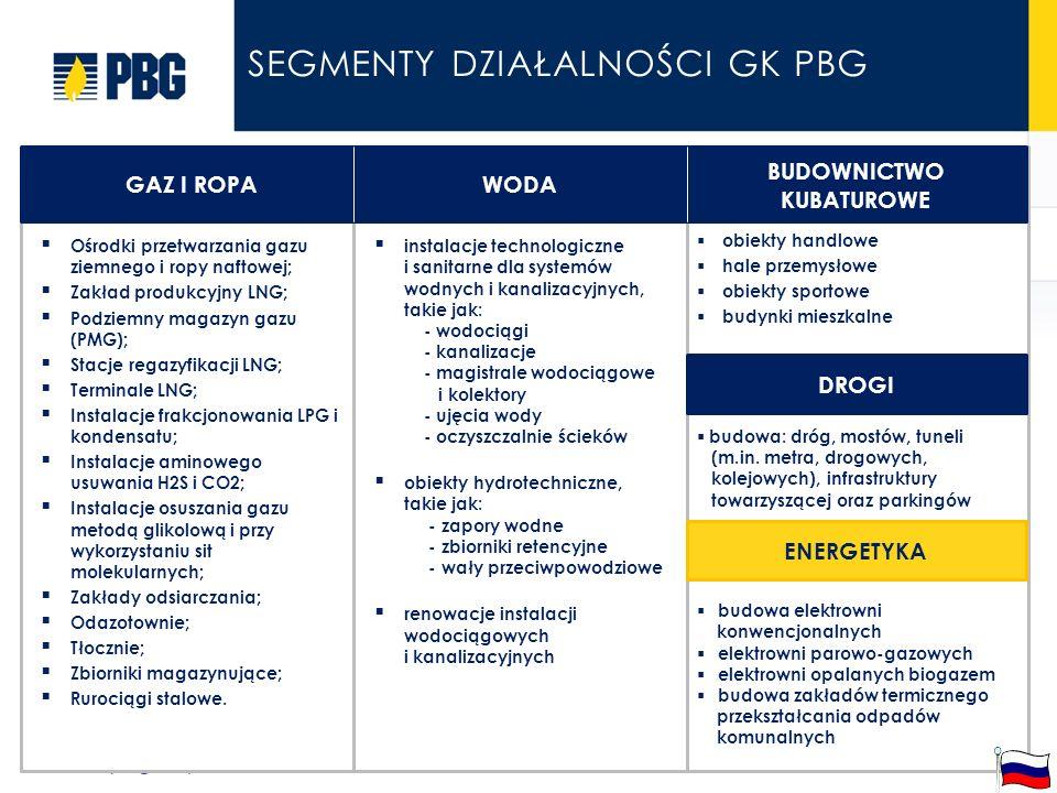 slajd 4 z 4 SEGMENTY DZIAŁALNOŚCI GK PBG WATER instalacje technologiczne i sanitarne dla systemów wodnych i kanalizacyjnych, takie jak: - wodociągi - kanalizacje - magistrale wodociągowe i kolektory - ujęcia wody - oczyszczalnie ścieków obiekty hydrotechniczne, takie jak: - zapory wodne - zbiorniki retencyjne - wały przeciwpowodziowe renowacje instalacji wodociągowych i kanalizacyjnych NATURAL GAS, CRUDE OIL AND FUELS Ośrodki przetwarzania gazu ziemnego i ropy naftowej; Zakład produkcyjny LNG; Podziemny magazyn gazu (PMG); Stacje regazyfikacji LNG; Terminale LNG; Instalacje frakcjonowania LPG i kondensatu; Instalacje aminowego usuwania H2S i CO2; Instalacje osuszania gazu metodą glikolową i przy wykorzystaniu sit molekularnych; Zakłady odsiarczania; Odazotownie; Tłocznie; Zbiorniki magazynujące; Rurociągi stalowe.
