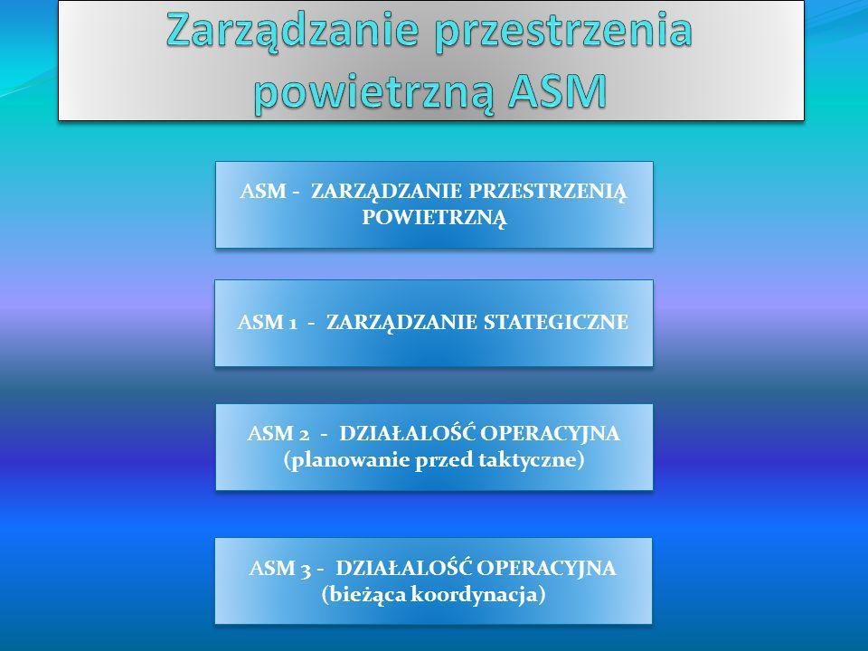 ASM - ZARZĄDZANIE PRZESTRZENIĄ POWIETRZNĄ ASM 1 - ZARZĄDZANIE STATEGICZNE ASM 2 - DZIAŁALOŚĆ OPERACYJNA (planowanie przed taktyczne) ASM 2 - DZIAŁALOŚ