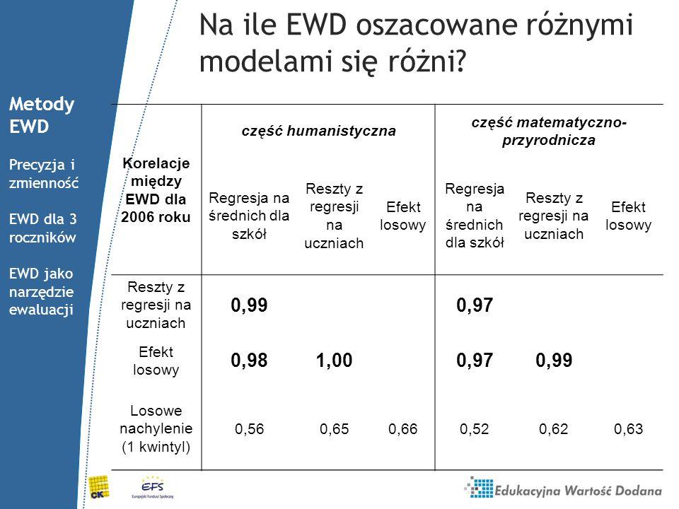Na ile EWD oszacowane różnymi modelami się różni? Korelacje między EWD dla 2006 roku część humanistyczna część matematyczno- przyrodnicza Regresja na