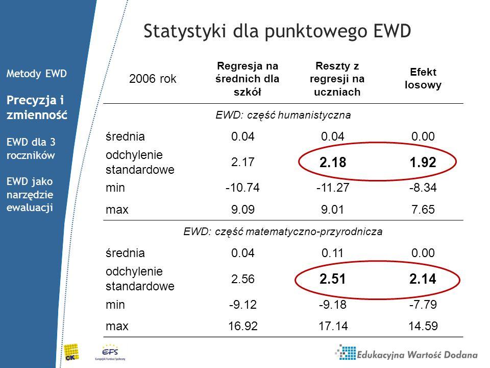 Statystyki dla punktowego EWD 2006 rok Regresja na średnich dla szkół Reszty z regresji na uczniach Efekt losowy EWD: część humanistyczna średnia0.04