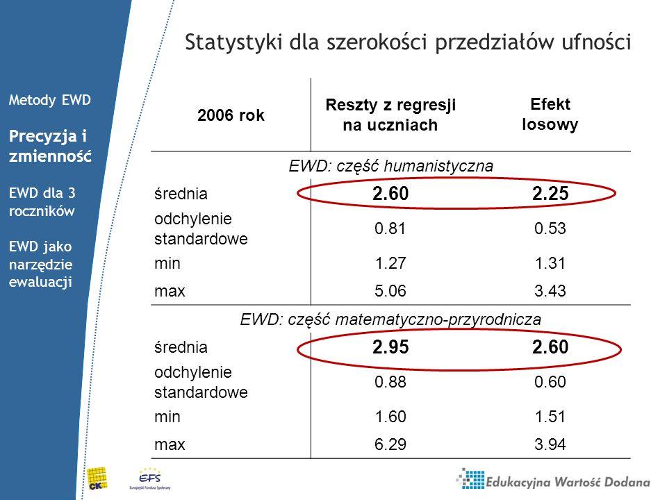Statystyki dla szerokości przedziałów ufności 2006 rok Reszty z regresji na uczniach Efekt losowy EWD: część humanistyczna średnia 2.602.25 odchylenie