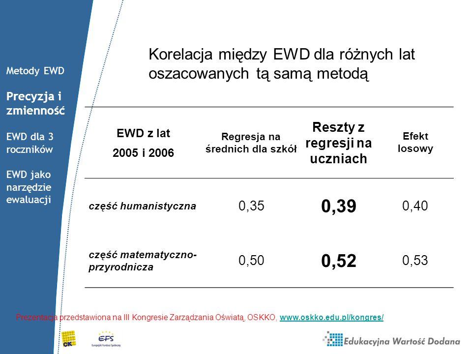 Korelacja między EWD dla różnych lat oszacowanych tą samą metodą EWD z lat 2005 i 2006 Regresja na średnich dla szkół Reszty z regresji na uczniach Ef