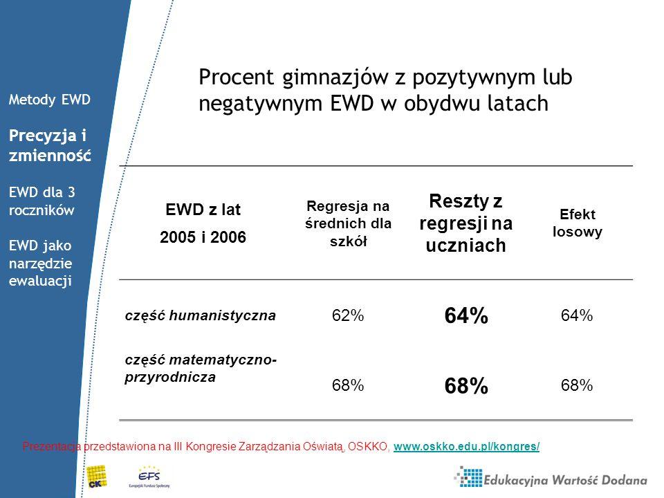 Procent gimnazjów z pozytywnym lub negatywnym EWD w obydwu latach EWD z lat 2005 i 2006 Regresja na średnich dla szkół Reszty z regresji na uczniach E