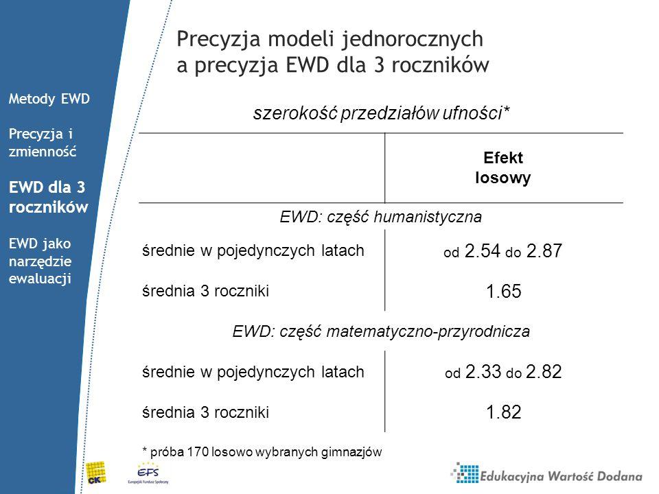 Precyzja modeli jednorocznych a precyzja EWD dla 3 roczników szerokość przedziałów ufności* Efekt losowy EWD: część humanistyczna średnie w pojedynczy