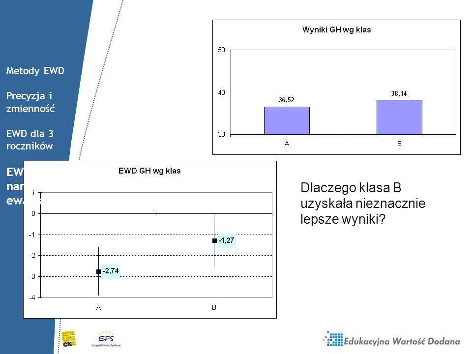 Dlaczego klasa B uzyskała nieznacznie lepsze wyniki? Metody EWD Precyzja i zmienność EWD dla 3 roczników EWD jako narzędzie ewaluacji