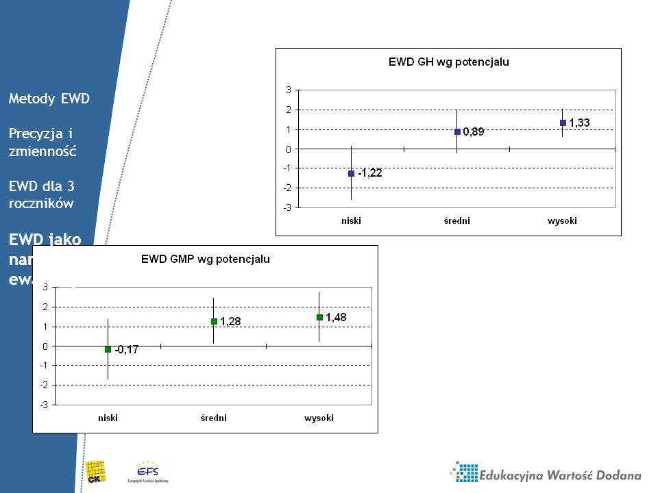 Metody EWD Precyzja i zmienność EWD dla 3 roczników EWD jako narzędzie ewaluacji