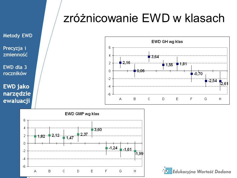 zróżnicowanie EWD w klasach Metody EWD Precyzja i zmienność EWD dla 3 roczników EWD jako narzędzie ewaluacji