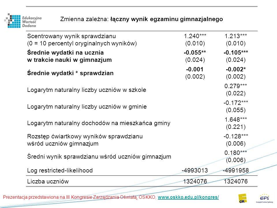 Zmienna zależna: łączny wynik egzaminu gimnazjalnego Scentrowany wynik sprawdzianu (0 = 10 percentyl oryginalnych wyników) 1.240*** (0.010) 1.213*** (