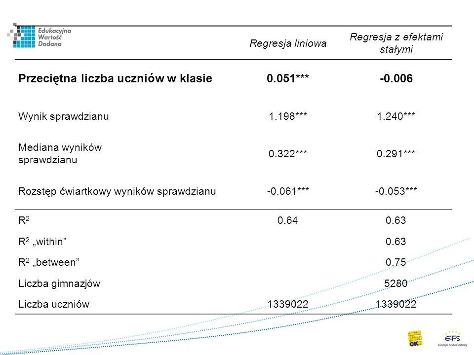 Regresja liniowa Regresja z efektami stałymi Przeciętna liczba uczniów w klasie0.051***-0.006 Wynik sprawdzianu1.198***1.240*** Mediana wyników sprawd