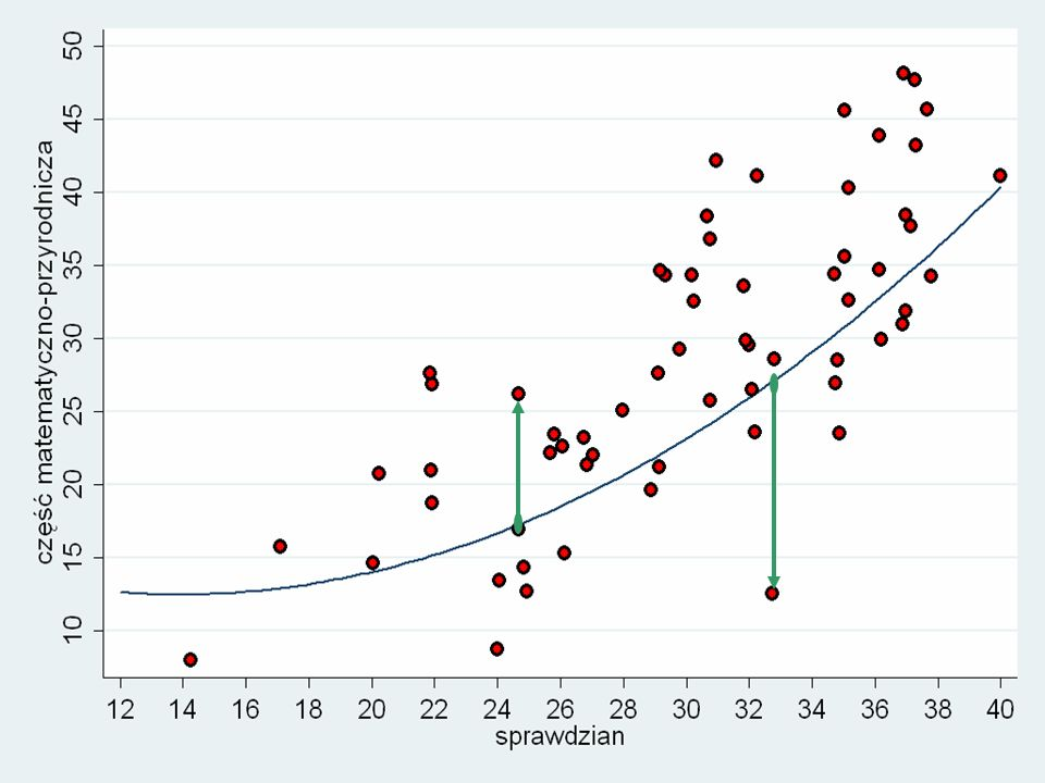 Podsumowanie Wybór modelu EWD ma niewielkie praktyczne znaczenie pozostają jednak kwestie wpływu błędu pomiaru, zrównywania wyników itp.
