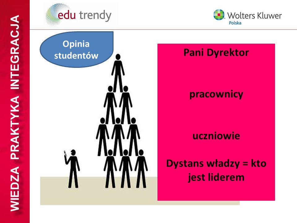 WIEDZA PRAKTYKA INTEGRACJA Pani Dyrektor pracownicy uczniowie Dystans władzy = kto jest liderem Opinia studentów