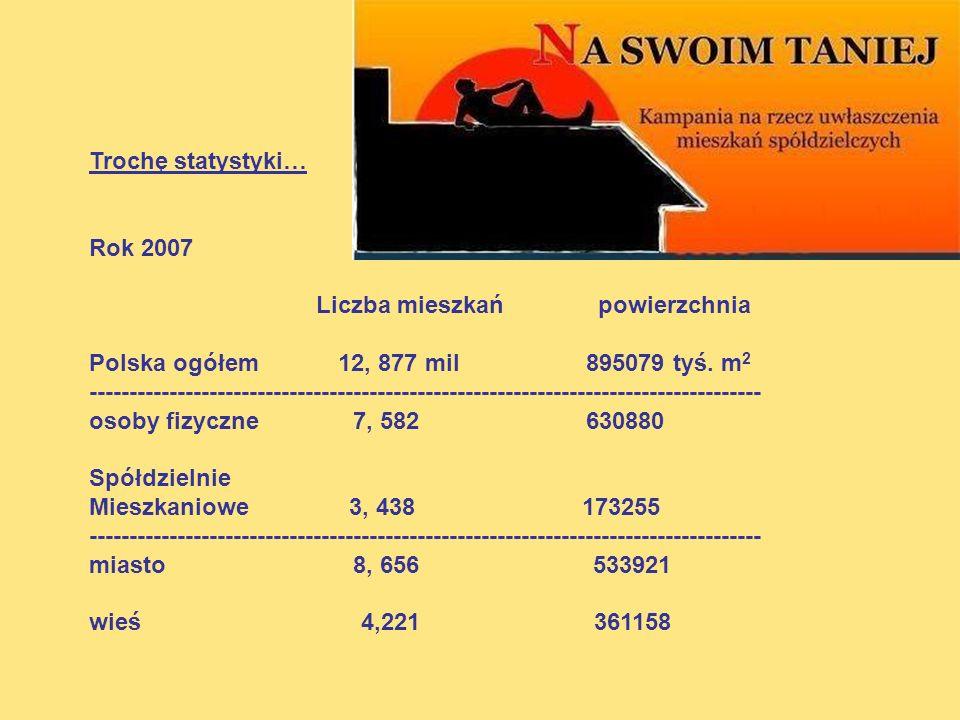 Trochę statystyki… Rok 2007 Liczba mieszkań powierzchnia Polska ogółem 12, 877 mil 895079 tyś. m 2 ---------------------------------------------------
