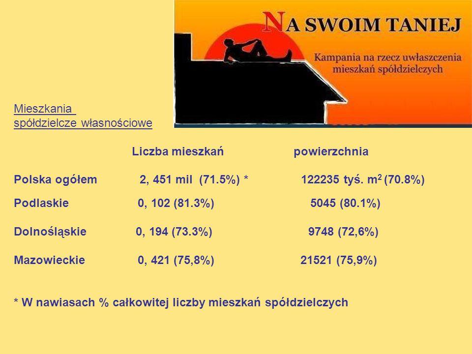 Mieszkania spółdzielcze własnościowe Liczba mieszkań powierzchnia Polska ogółem 2, 451 mil (71.5%) * 122235 tyś. m 2 (70.8%) Podlaskie 0, 102 (81.3%)