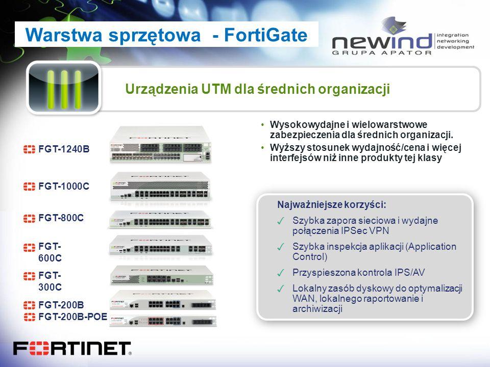Urządzenia UTM dla średnich organizacji FGT- 600C FGT-800C FGT-1000C Wysokowydajne i wielowarstwowe zabezpieczenia dla średnich organizacji. Wyższy st