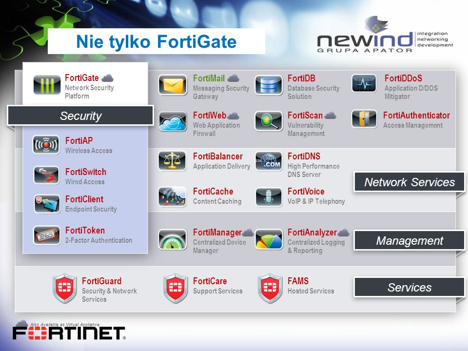 Nie tylko FortiGate FortiMail Messaging Security Gateway FortiWeb Web Application Firewall FortiDB Database Security Solution FortiScan Vulnerability Management FortiDDoS Application D/DOS Mitigator Network Services FortiGate Network Security Platform FortiAP Wireless Access FortiSwitch Wired Access FortiToken 2-Factor Authentication FortiClient Endpoint Security FortiBalancer Application Delivery FortiDNS High Performance DNS Server FortiCache Content Caching FortiVoice VoIP & IP Telephony FortiAuthenticator Access Management Management FortiManager Centralized Device Manager FortiAnalyzer Centralized Logging & Reporting Services FortiGuard Security & Network Services FortiCare Support Services FAMS Hosted Services Security Also Available as Virtual Appliance