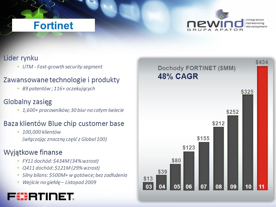 Fortinet $434 $39 $80 $123 $155 $212 $252 $325 Dochody FORTINET ($MM) 48% CAGR $13 03 04 05 06 07 08 09 10 11 Lider rynku UTM - Fast-growth security s