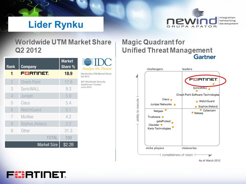 Lider Rynku Magic Quadrant for Unified Threat Management Worldwide UTM Market Share Q2 2012