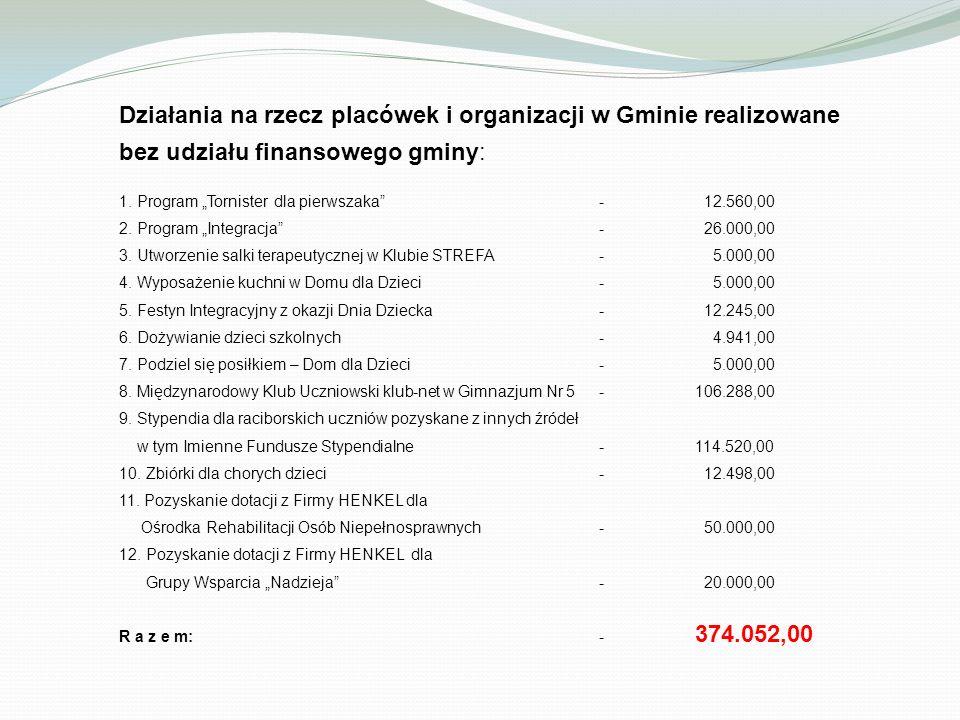 Działania na rzecz placówek i organizacji w Gminie realizowane bez udziału finansowego gminy: 1.
