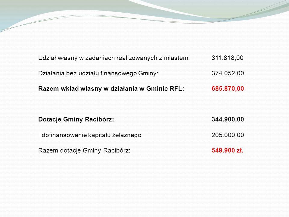 Udział własny w zadaniach realizowanych z miastem:311.818,00 Działania bez udziału finansowego Gminy:374.052,00 Razem wkład własny w działania w Gminie RFL:685.870,00 Dotacje Gminy Racibórz: 344.900,00 +dofinansowanie kapitału żelaznego 205.000,00 Razem dotacje Gminy Racibórz: 549.900 zł.