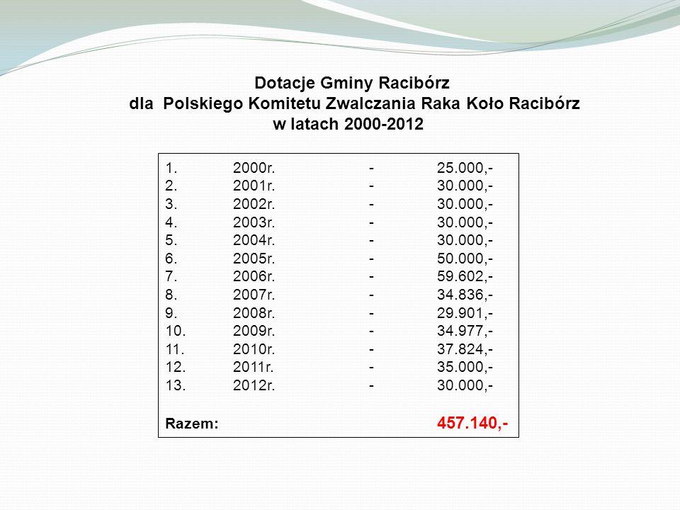 Dotacje Gminy Racibórz dla Polskiego Komitetu Zwalczania Raka Koło Racibórz w latach 2000-2012 1.