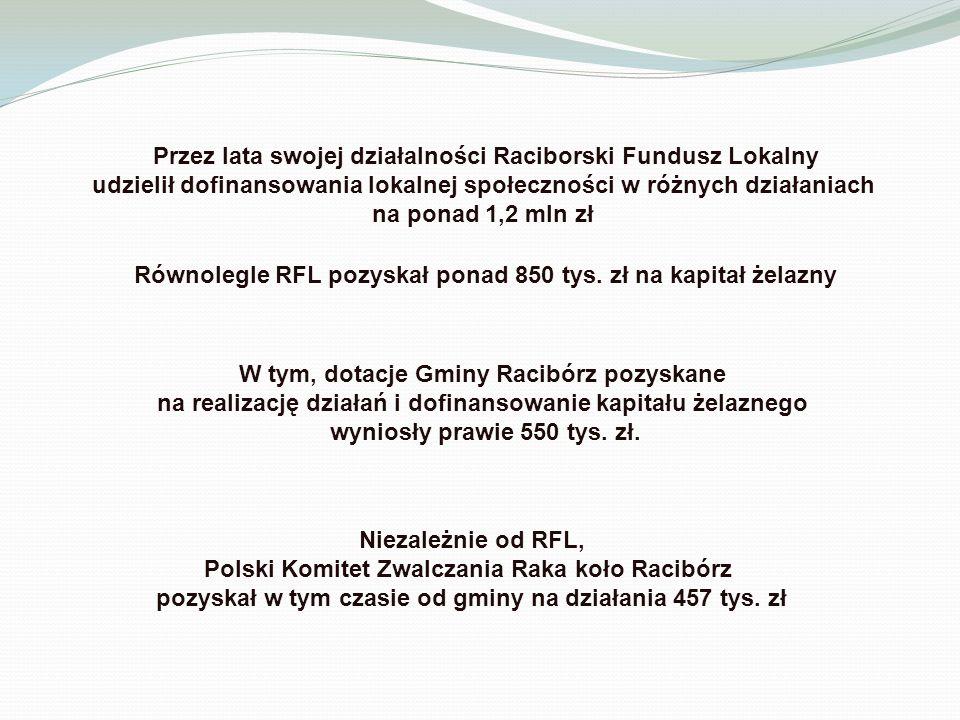Przez lata swojej działalności Raciborski Fundusz Lokalny udzielił dofinansowania lokalnej społeczności w różnych działaniach na ponad 1,2 mln zł Równolegle RFL pozyskał ponad 850 tys.
